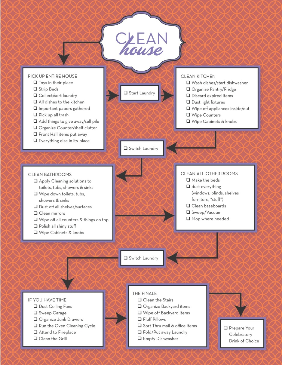 How to clean your house in twenty minutes reality source for Steps to building a house checklist